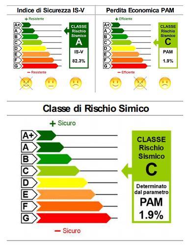 Valutazione Di Vulnerabilita Sismica Roma